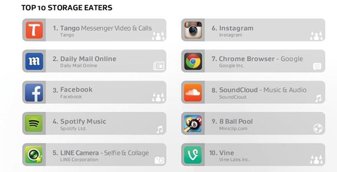 Apps que consomem armazenamento interno do Android (Foto: Divulgação/AVG)