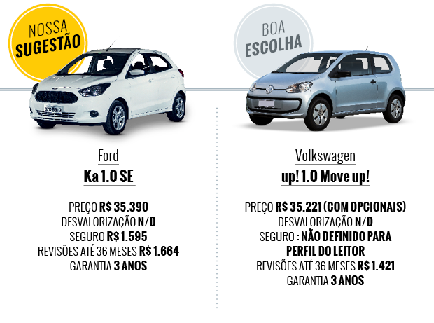Que carro eu compro: Ka x up! (Foto: Autoesporte)