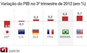 PIB brasileiros - variação dos países (Foto: Edioria de Arte/G1)