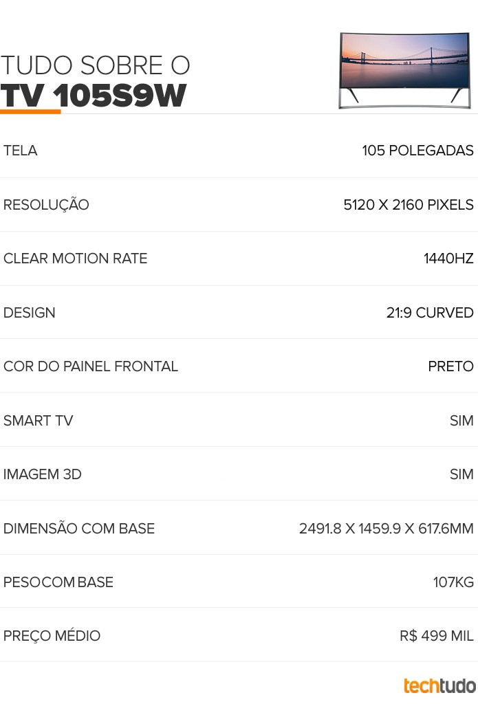 Tabela da TV 105S9W  (Foto: Arte/TechTudo)
