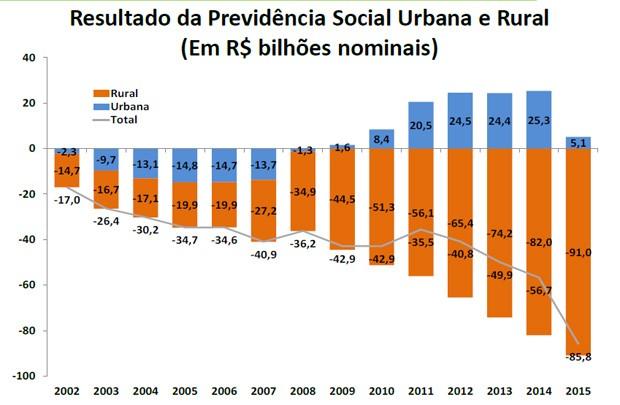 Previdência rural e urbana, INSS (Foto: Divulgação/MT e Previdência)