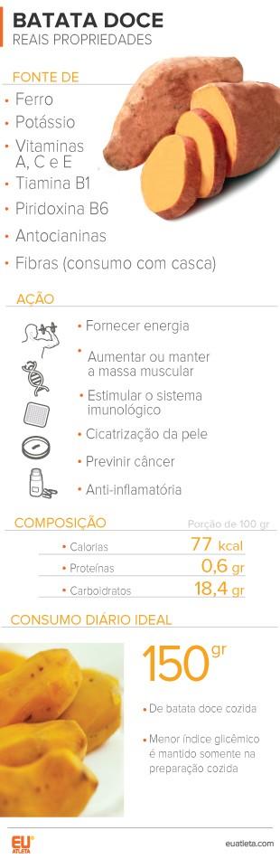 EuAtleta É bom Para_Batata-Doce 1 (Foto: Eu Atleta | Arte Info)