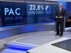 Números do PAC apresentam queda no investimento e inconsistência