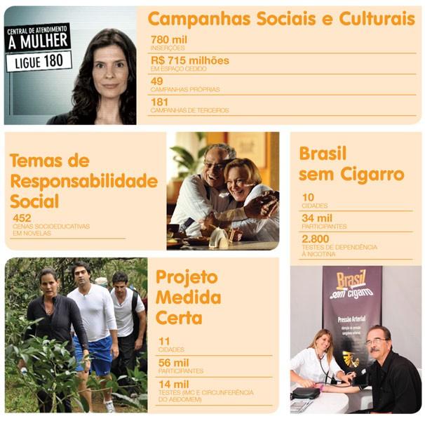 Balanço Social 2012 (Foto: Divulgação)