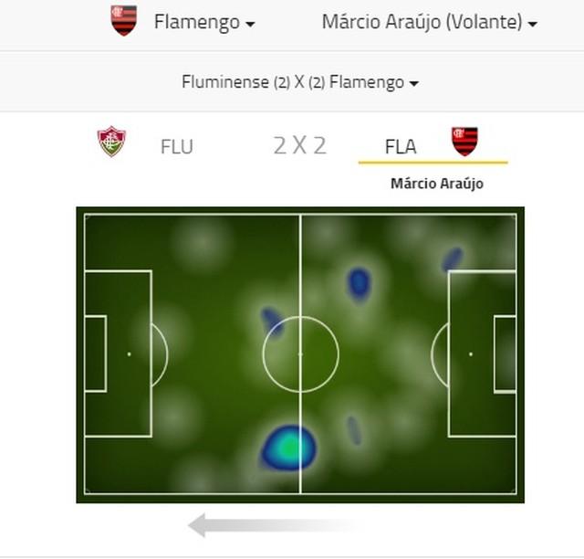 Fla testa É. Ribeiro, e Zé tem nova chance de transformar posse de bola em gols