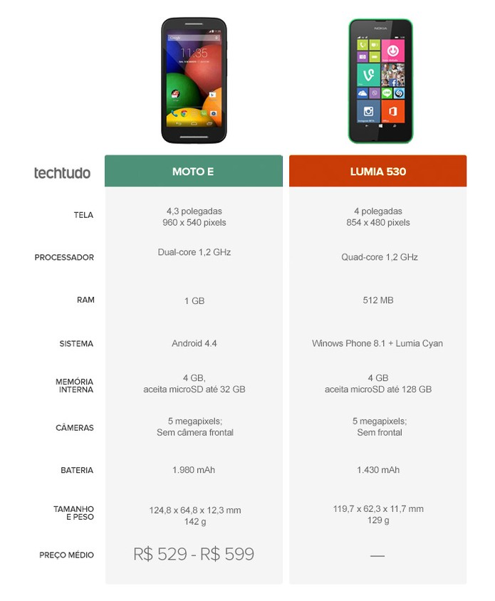 Lançamento Especificações Melhor: Moto E Ou Lumia 530? Veja O Comparativo De Smartphones Da
