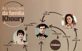 Relações da família Khoury: entenda as ligações entre os personagens