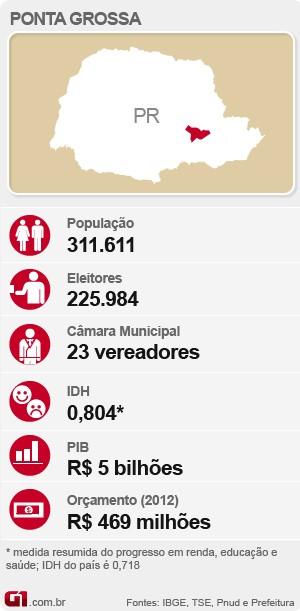 Eleições em Ponta Grossa (Foto: Editoria de Arte/G1)