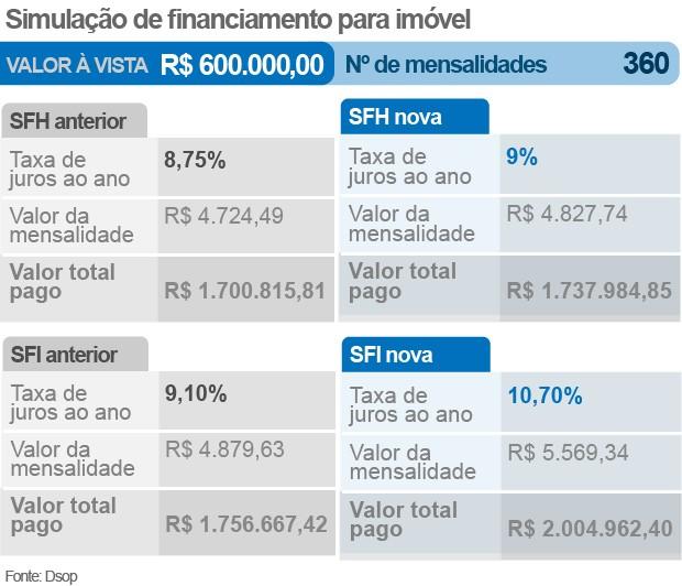 simulação de financiamento de R$ 600 mil (Foto: Reproduçao)