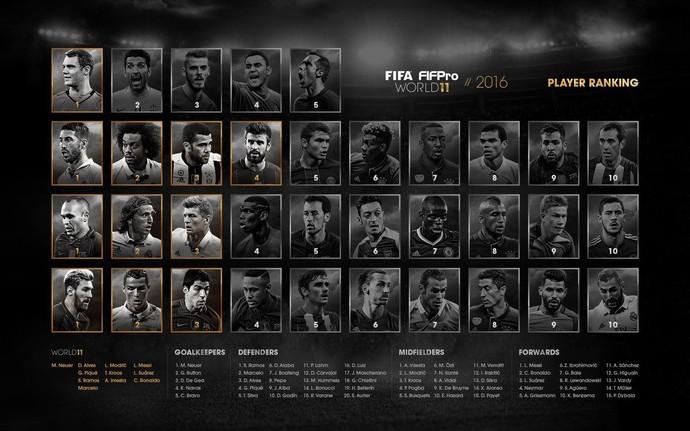 Colocações da eleição de seleção da Fifa Fifpro de 2017 (Foto: Reprodução)