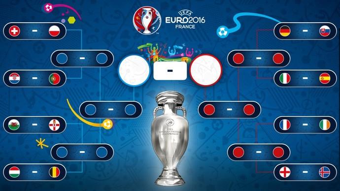 Oitavas de final da Eurocopa (Foto: Reprodução/Twitter)