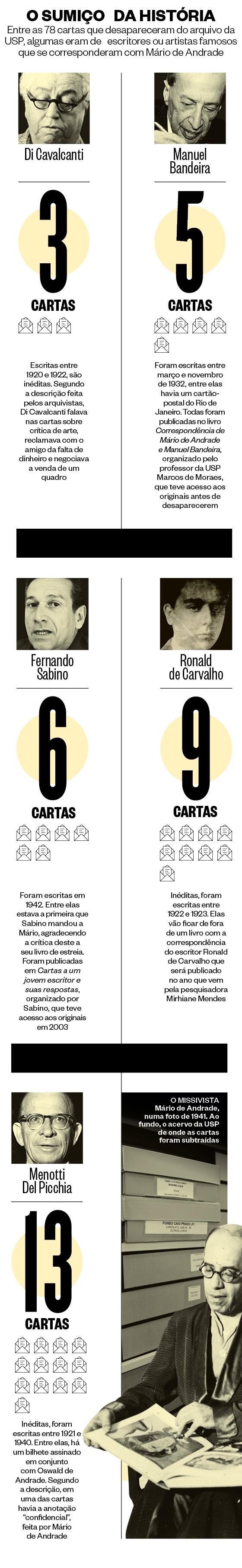 Arte Mario de Andrade (Foto: Folhapress (2),Estadão Conteudo (2), Arquivo/Agência O Globo e reprodução)