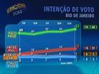 Paes tem 57%, e Freixo, 18%, aponta pesquisa do Ibope no Rio