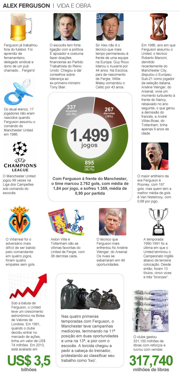 info curiosidades Alex Ferguson (Foto: Editoria de arte)
