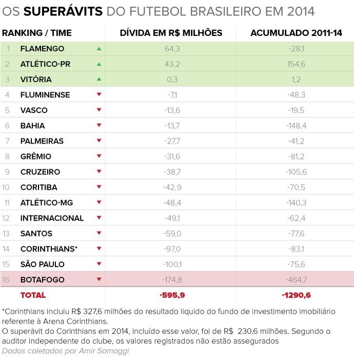 Info SUPERAVIT 2014 b (Foto: infoesporte)