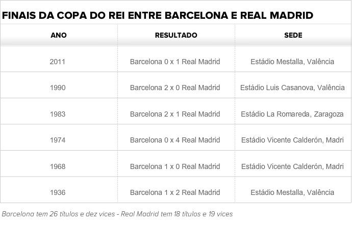 Tabela com finais da Copa do Rei entre Barcelona e Real Madrid (Foto: GloboEsporte.com)