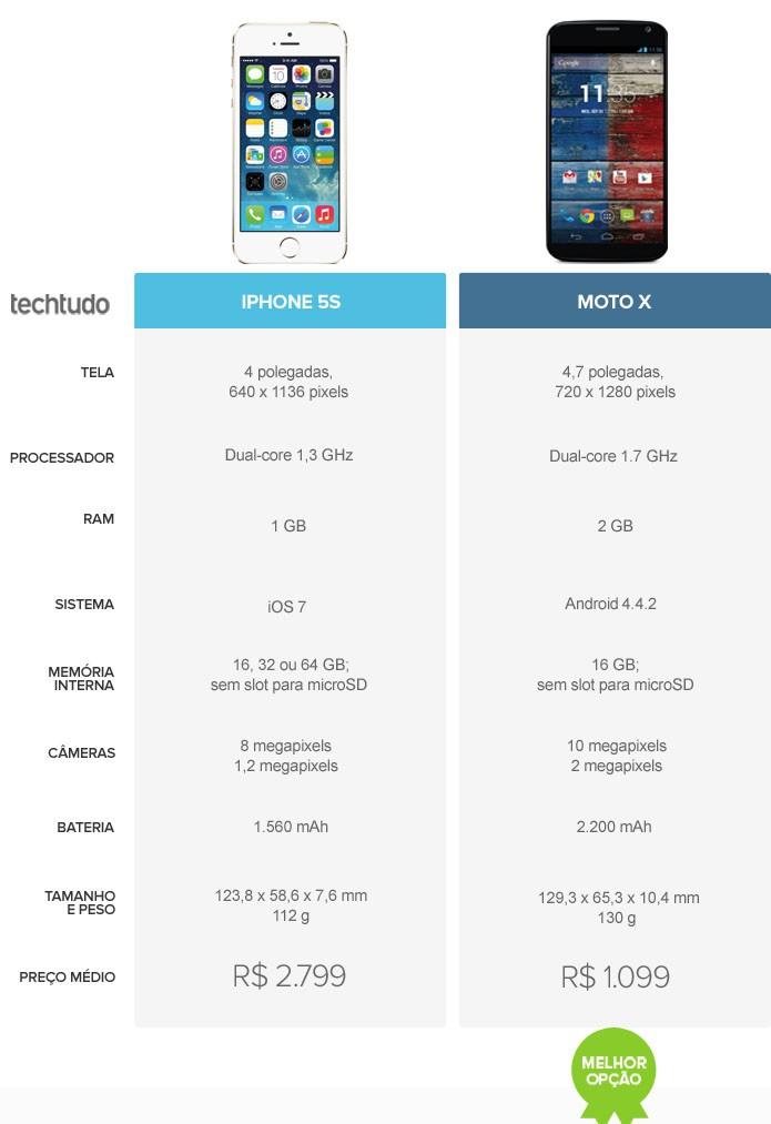 Tabela comparativa de especificações entre iPhone 5S e Moto X  (Foto: Foto: Arte/TechTudo)