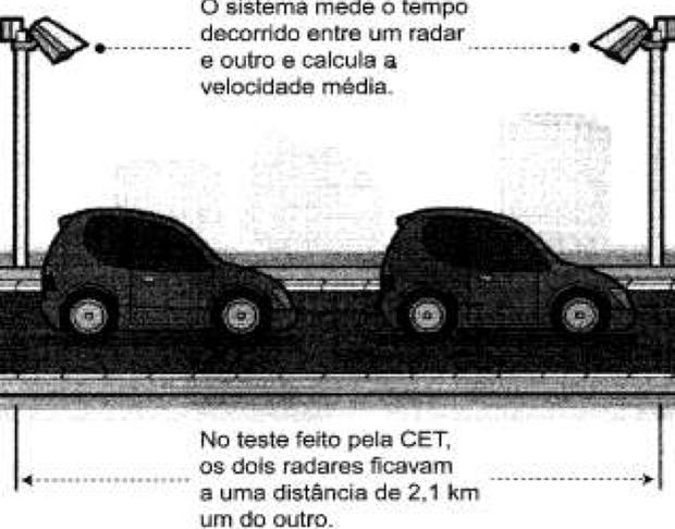 Teste do CET (Foto: Reprodução/ENEM)