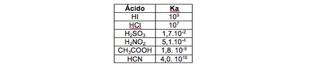Constante de ionização em ácidos (Foto: Colégio Qi)