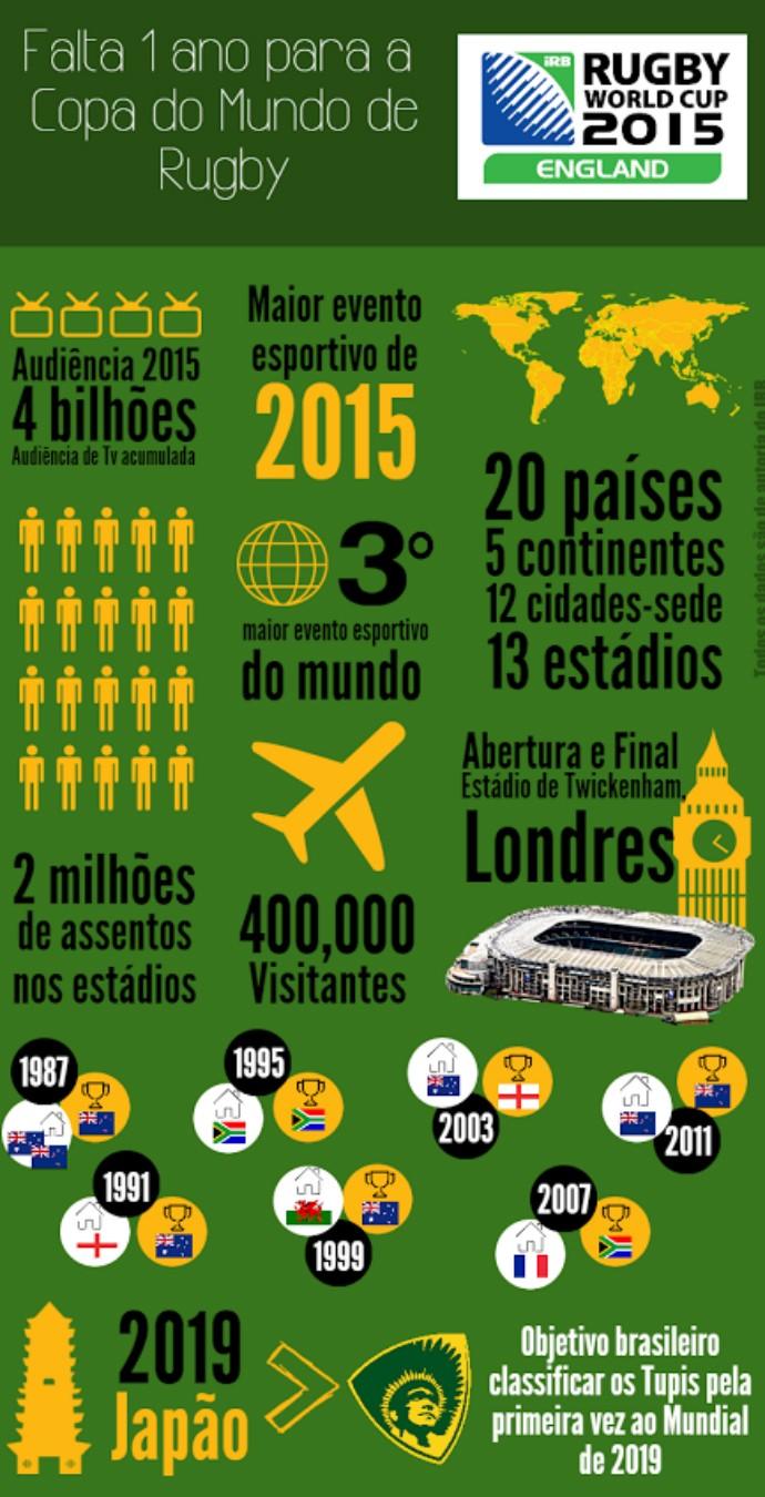 Infográfico mostra os números da Copa do Mundo 2015 de rugbi (Foto: Divulgação/CBRu)