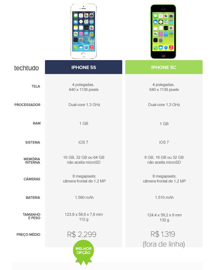 iPhone 5S vence o 5C principalmente por ainda ser produzido pela Apple (Foto: Arte/TechTudo)