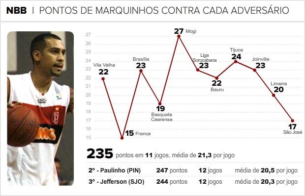 Info_MARQUINHOS-BASQUETE-FLAMENGO-03 (Foto: infoesporte)