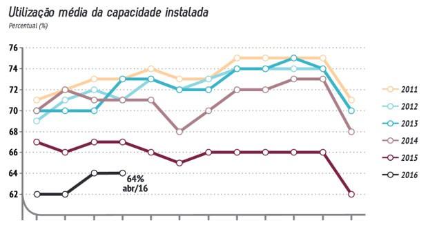 Uso da capacidade atingiu em 2016 mínimas recordes e segue longe do usual, segundo a CNI (Foto: Reprodução)