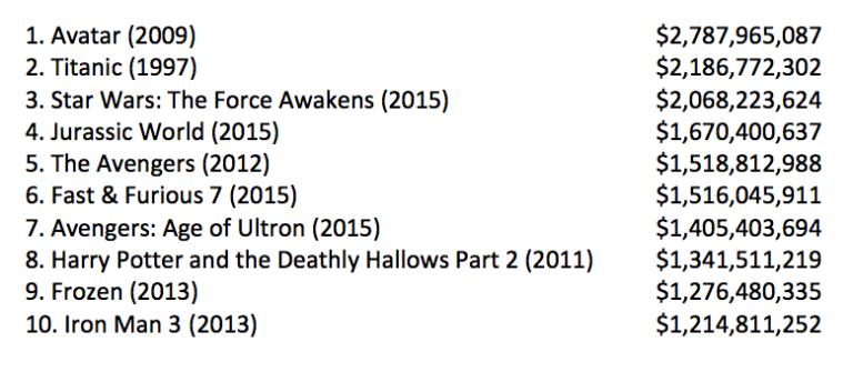 Lista dos dez filmes de maior bilheteria de todos os tempos (sem correção da inflação) divulgada pelo site Digital Spy (Foto: Reprodução)