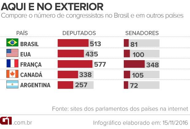 Arte - comparação do número de congressistas entre o Brasil e outros países (Foto: Editoria de Arte / G1)