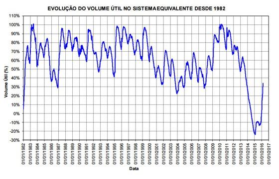 Evolução do nível do Sistema Cantareira desde 1982. As porcentagens negativas indicam que estava sendo usado apenas água do volume morto (reserva estratégica) (Foto: Agência Nacional das Águas)