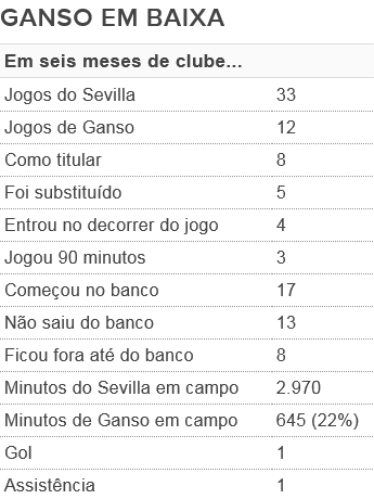 Ganso no Sevilla (Foto: GloboEsporte.com)