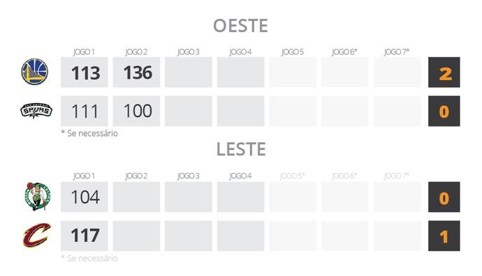 NBA - Tabela Finais (Foto: Infografia )