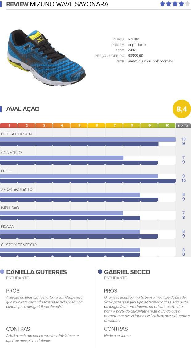 buy popular 08dcd 34ddb INFO testamos Mizuno Wave Sayonara (Foto  Editoria de arte)