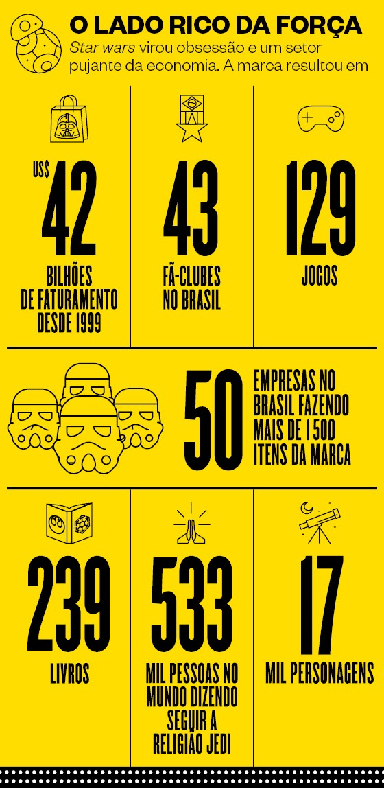 Star Wars números (Foto: ÈPOCA)