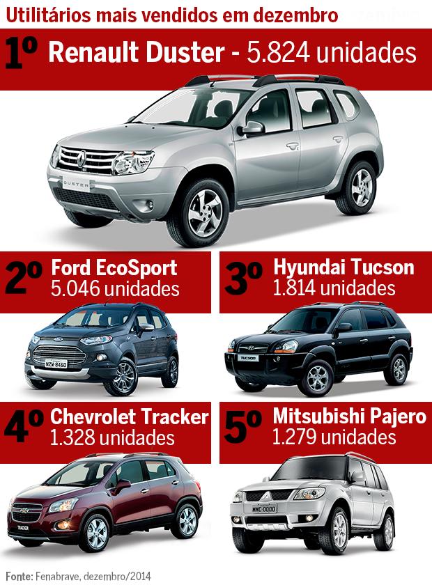 Os mais vendidos: Duster fica na frente do EcoSport desde outubro - AUTO ESPORTE | Notícias