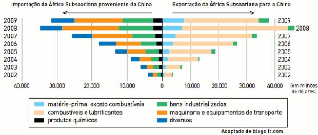Gráfico sobre relações comerciais (Foto: Reprodução/UERJ)