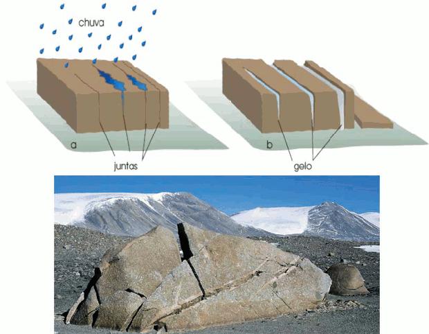 Bloco de Gneiss sofre ação do gelo  (Foto: Colégio Qi)
