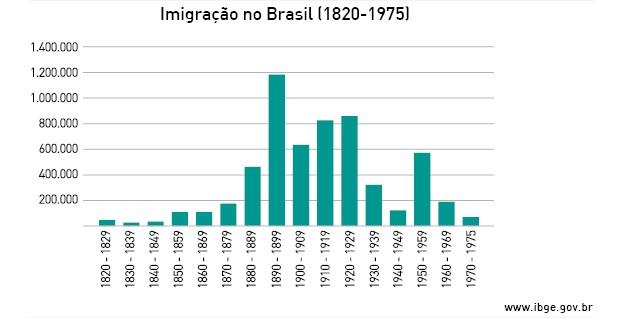 Imigração no Brasil entre 1820 e 1975 (Foto: IBGE)
