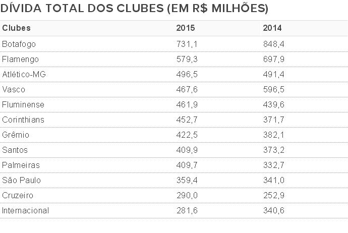 tabela dívidas (Foto: GloboEsporte.com)