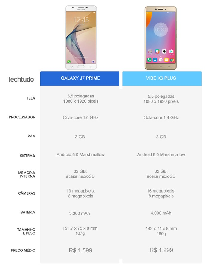 Tabela comparativa entre o Galaxy J7 Prime e o Vibe K6 Plus (Foto: Arte/TechTudo)
