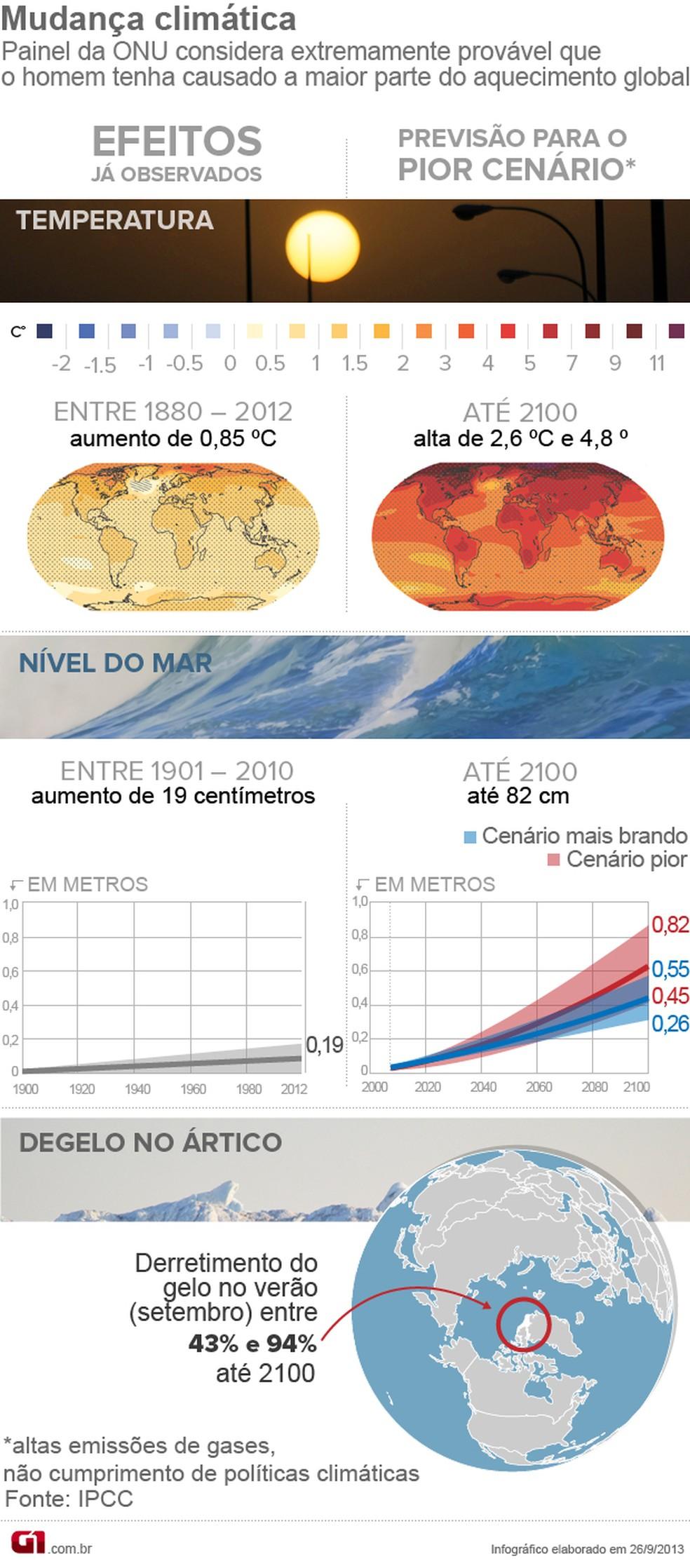 Arte - Mudança climática (Foto: G1 )