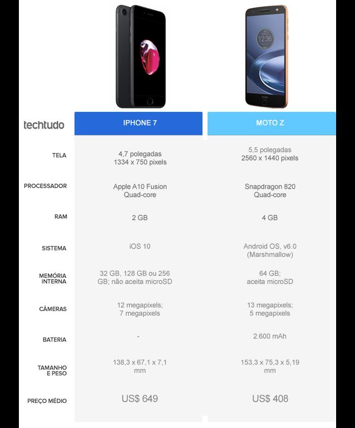 iPhone 7 ou Moto Z; compare preços e especificações dos ...