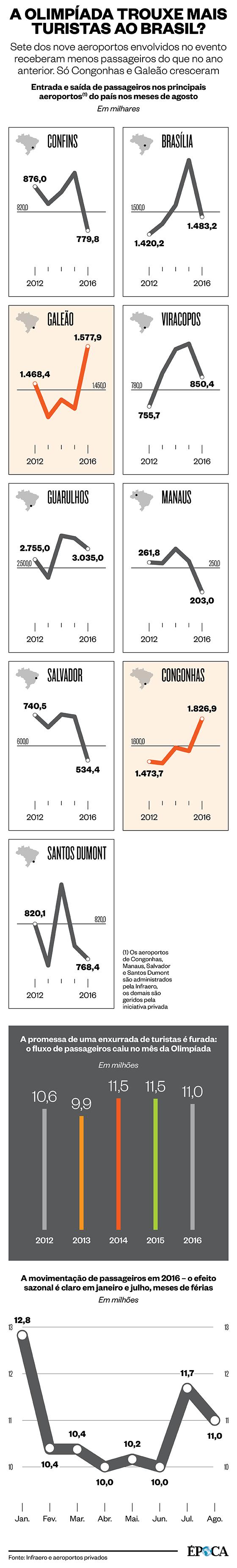 A Olimpíada ajudou o turismo brasileiro? (Foto: Arte ÉPOCA)