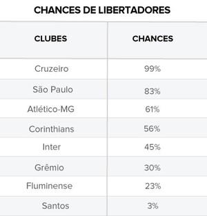 Info Tabela Chances de Libertadores (Foto: Editoria de Arte)