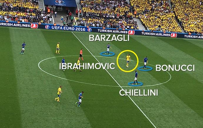 IMAGEM trio defensivo da Itália Barzagli Bonucci Chiellini Ibrahimovic (Foto: Editoria de Arte)