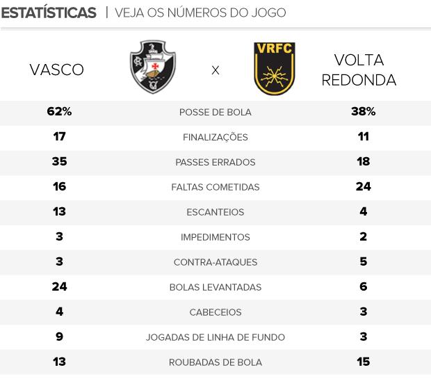 arte estatísticas jogo Vasco x Volta Redonda (Foto: Editoria de arte / Globoesporte.com)