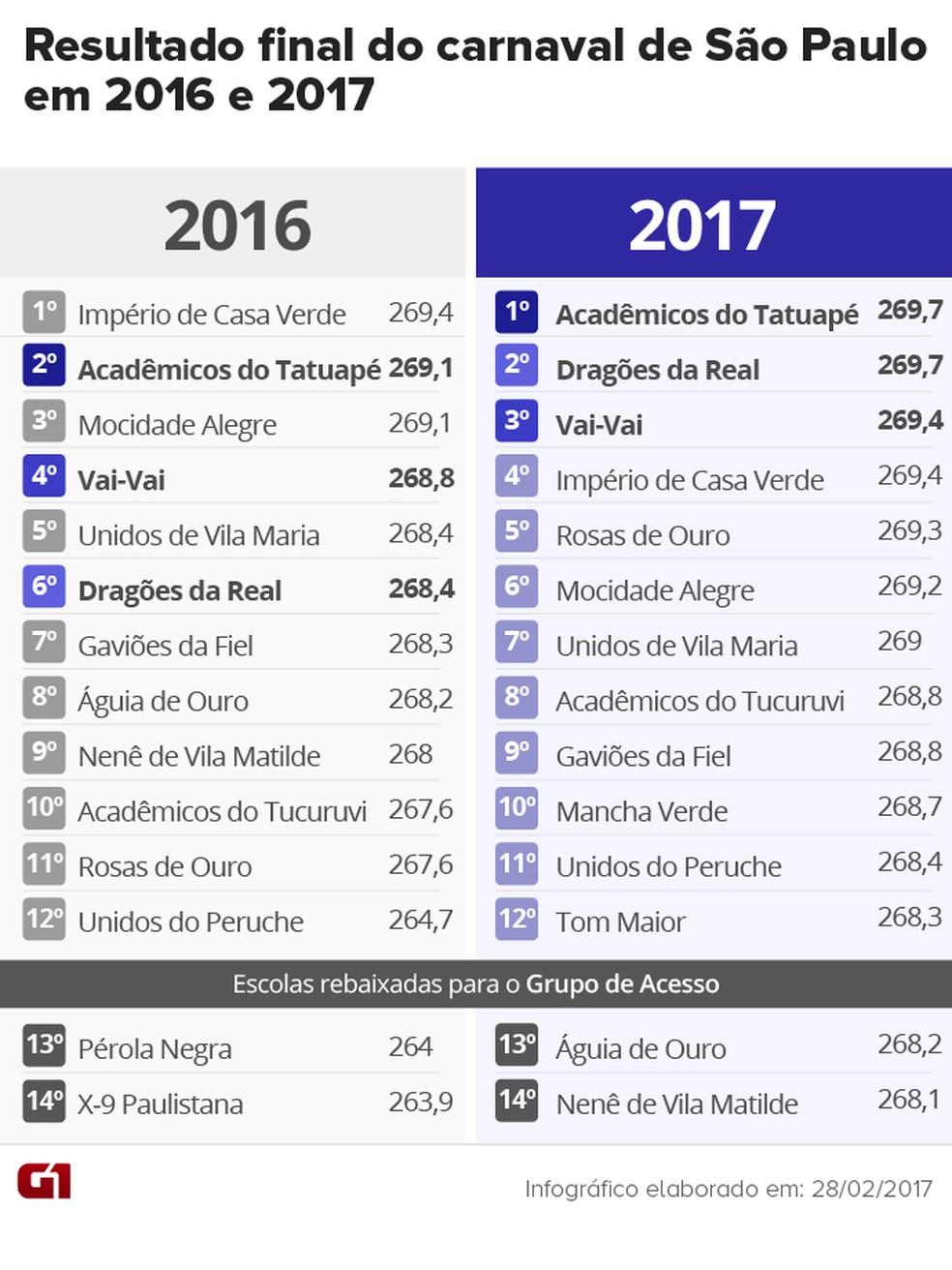 Comparação entre os resultados dos carnavais de 2016 e 2017 (Foto: Arte/G1)