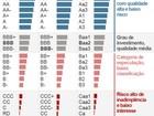 Moody's coloca nota de empresas e bancos do Brasil em revisão