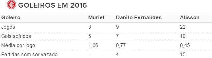 Tabela goleiros Inter (Foto: Reprodução)