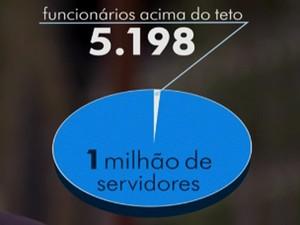 Resultado de imagem para GANHAR ACIMA DO TETO